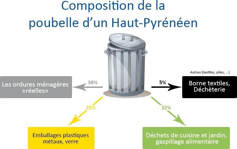 Composition Poubelle Haut Pyrénéen