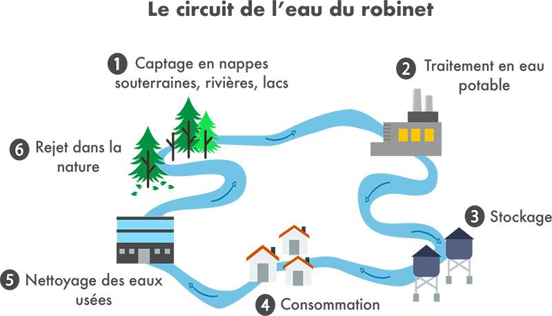 Le cycle de l'eau en ville
