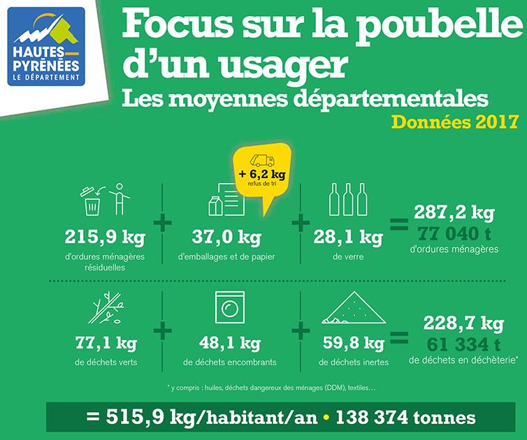 Focus sur la poubelle usager